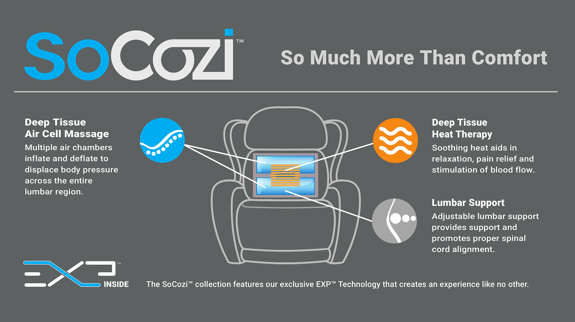 SoCozi is so much more than comfort! Deep tissue, heat therapy, lumbar support, and more!